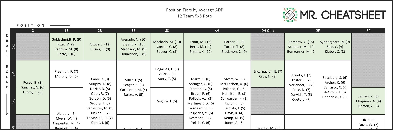 2017 Position Tiers For Fantasy Baseball [Printable Pdf Cheatsheets - Free Fantasy Cheat Sheet Printable
