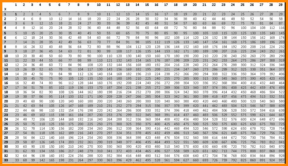 6. Multiplication Chart 1 Through 100 Fresh Times Table Chart 1 100 - Free Printable Multiplication Chart 100X100