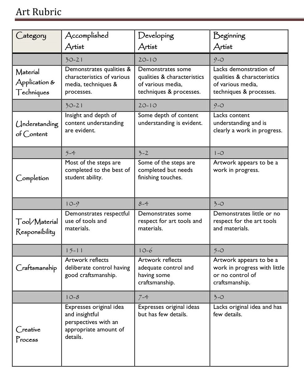 A Handy Rubric For Art Teachers | Assessment Tools & Ideas - Free Printable Art Rubrics