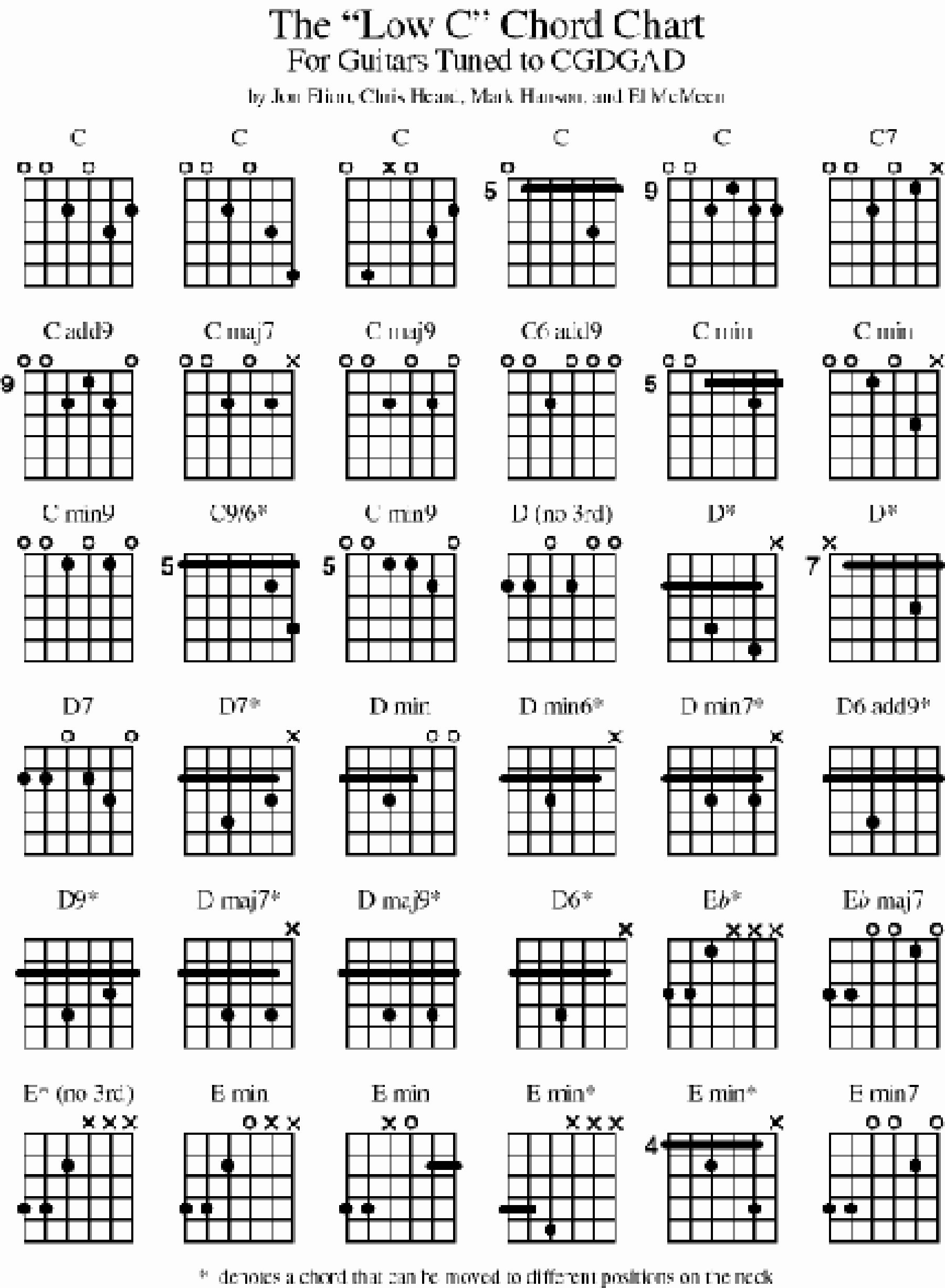 Bass Chord Chart | Accomplice Music - Free Printable Bass Guitar Chord Chart