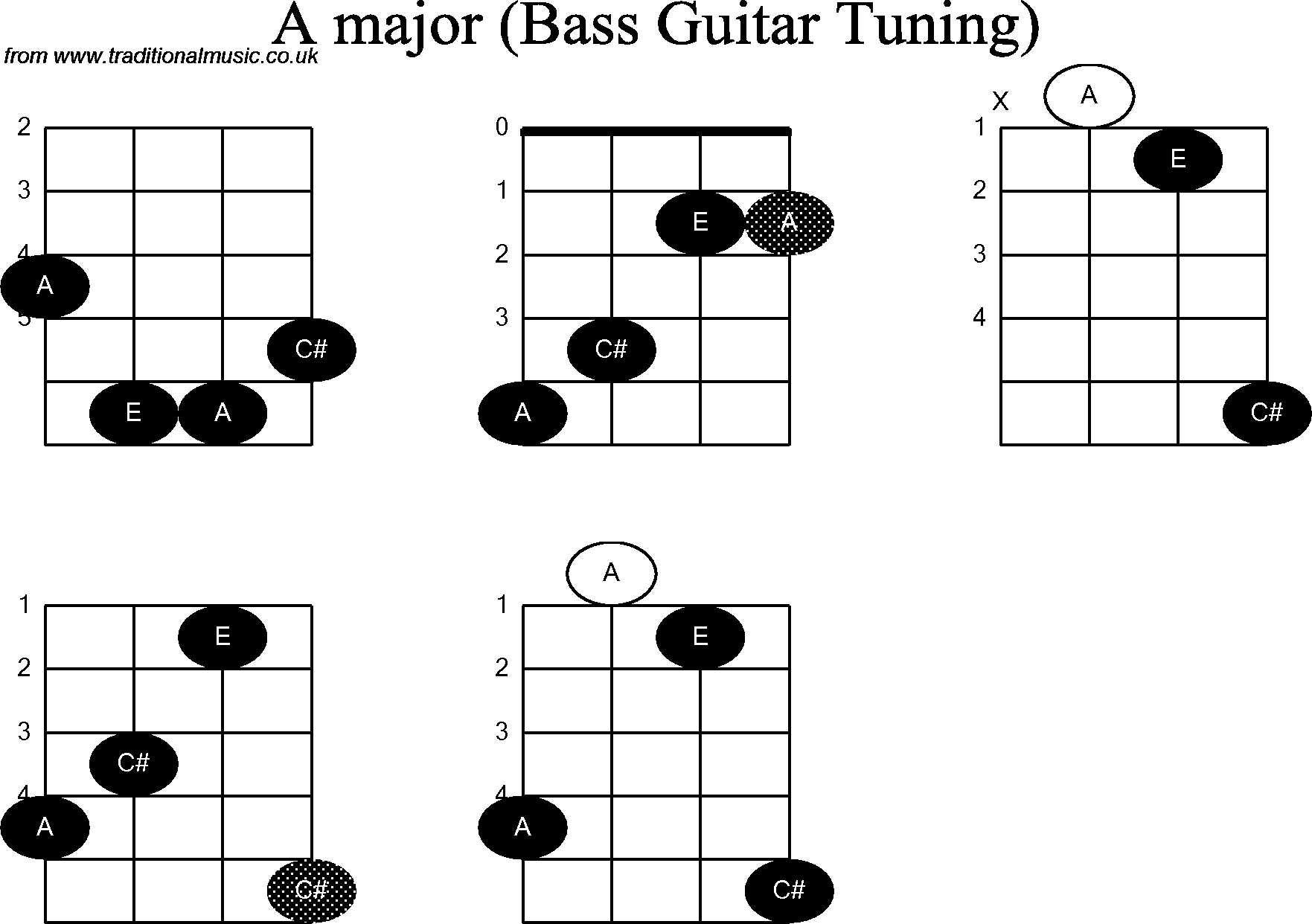 Bass Guitar Chord Diagrams For: A - Free Printable Bass Guitar Chord Chart