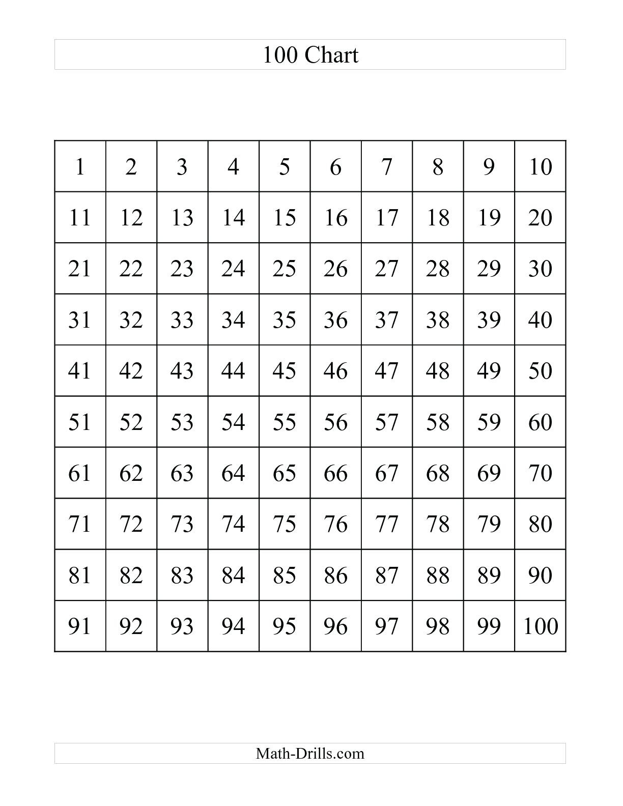 Blank 100 Chart To 120 | Wiring Library - Free Printable Hundreds Chart To 120