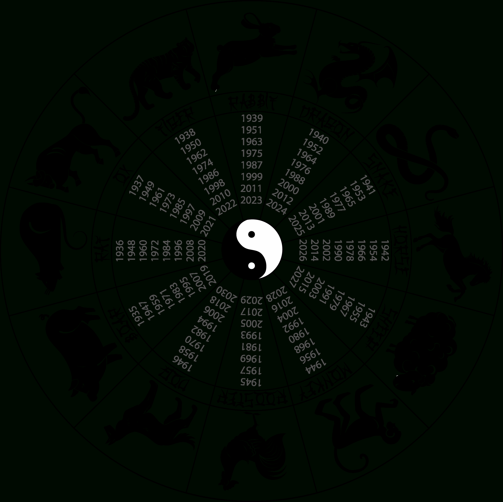 Chinese Astrology: Introduction - Free Printable Chinese Zodiac Wheel