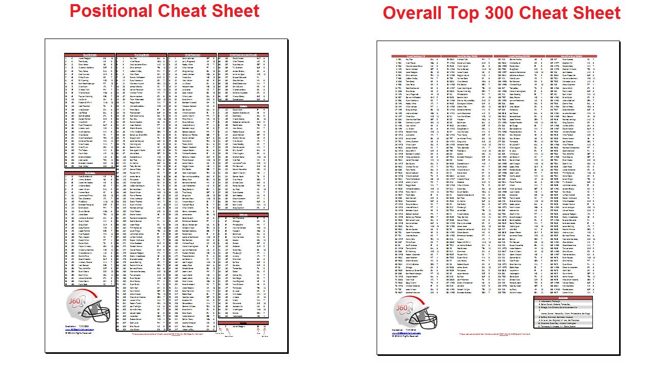 Fantasy Football Cheat Sheets - Fantasy Football Draft Sheets Printable Free