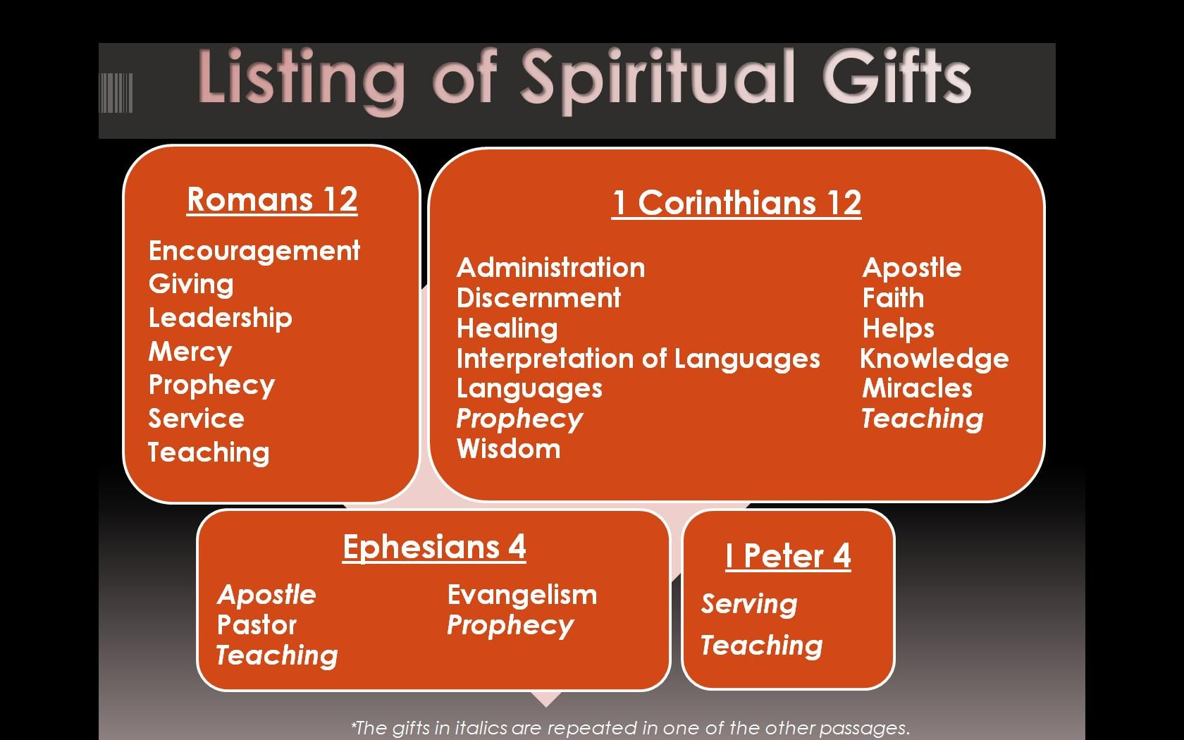 Gifts Of The Spirit Printables |  Of These Passages Of Scripture - Free Printable Spiritual Gifts Test