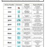 Kindergarten Dewey Decimal System Worksheets Free Worksheet Examples   Free Library Skills Printable Worksheets