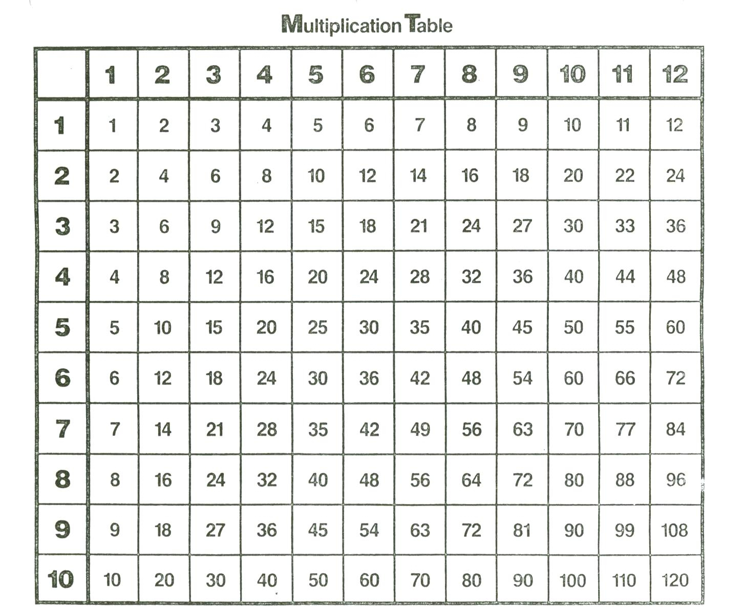 Multiplecation Chart Math – Dutao.club - Free Printable Math Multiplication Charts