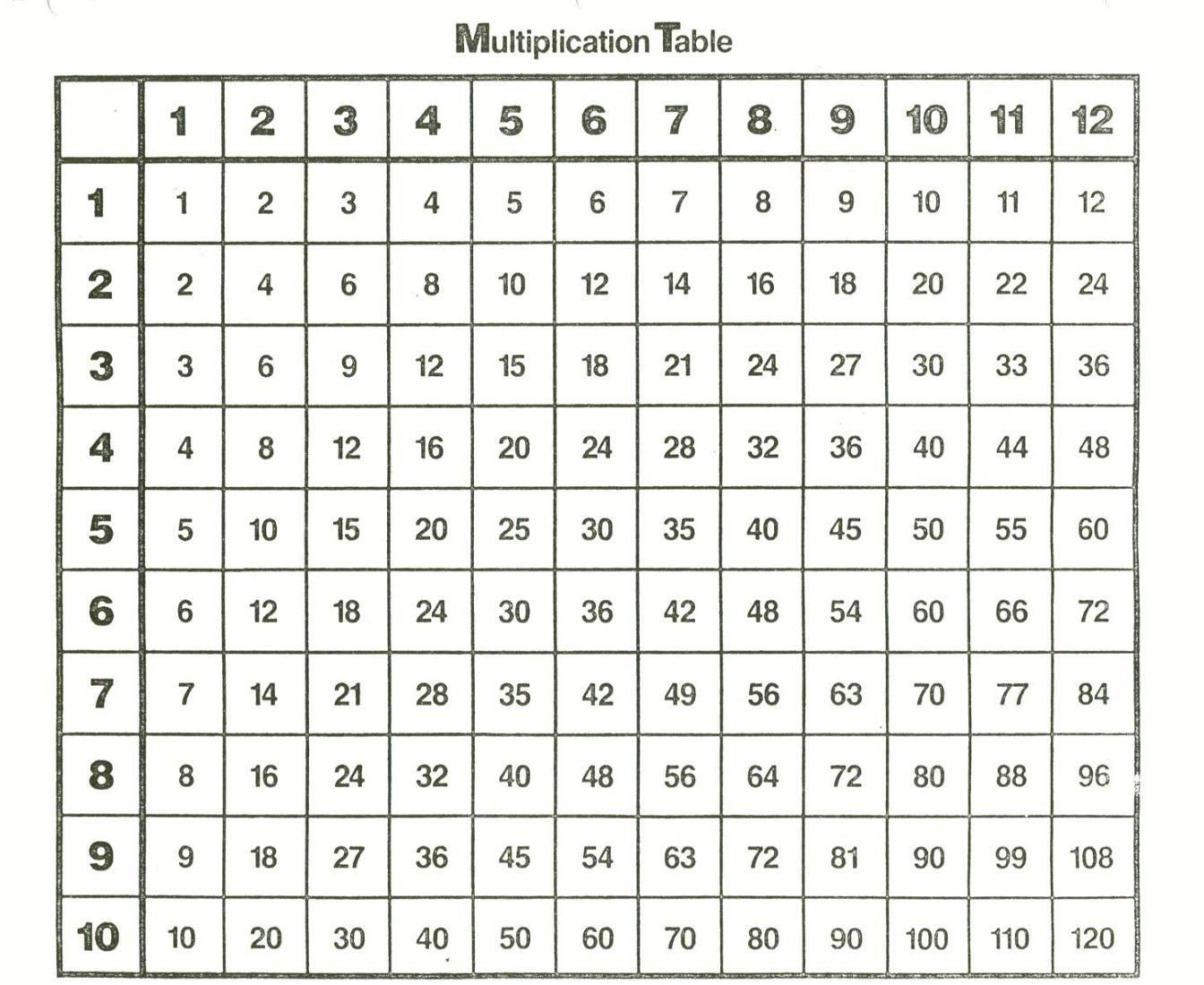 Multiplication Table Chart Printable Printable Multiplication Table - Free Printable Multiplication Chart