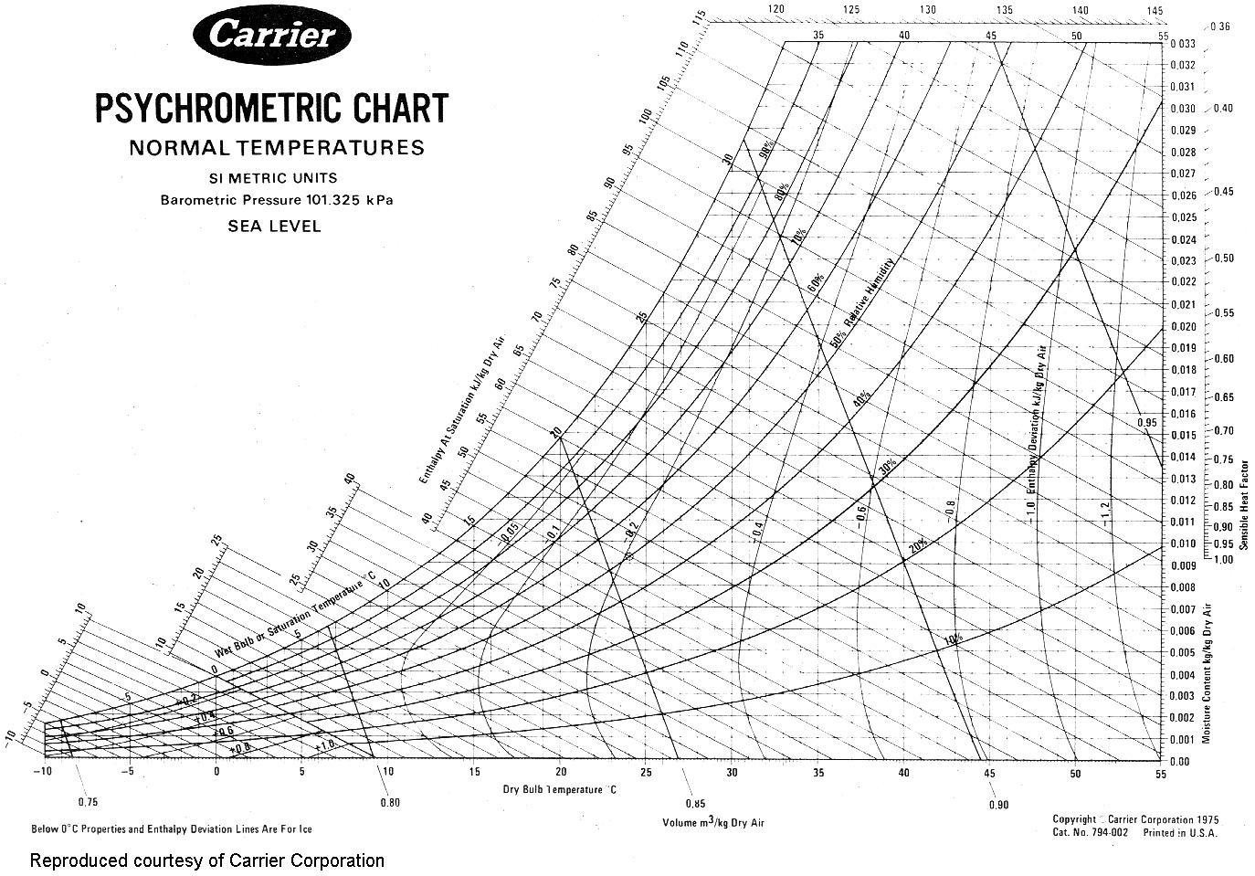 Psychrometric Chart Download Pdf Printable 1 - Cialisnets - Printable Psychrometric Chart Free